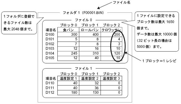 26.17.1 ファイリングデータの構造